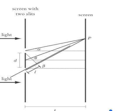 Wave Optics Assignments
