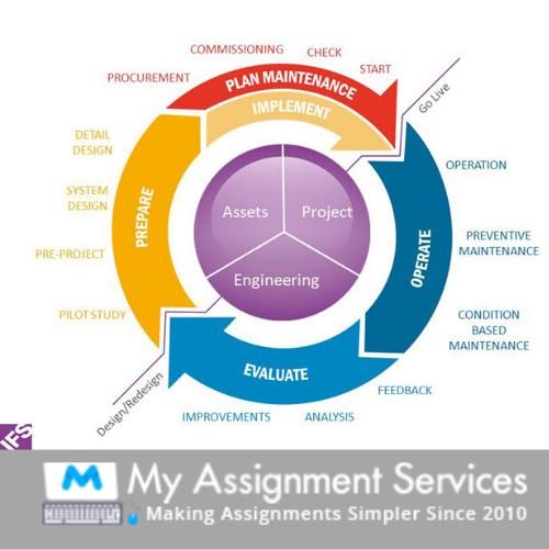 Enterprise System Assignments