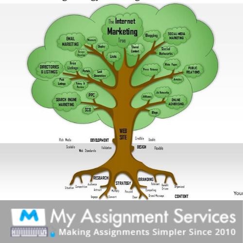 Marketing Metrics Assignment Help