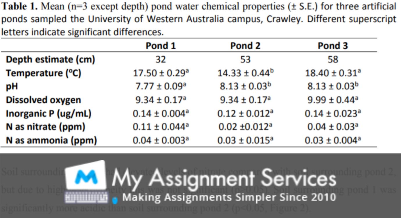 Inorganic Chemistry Assignment