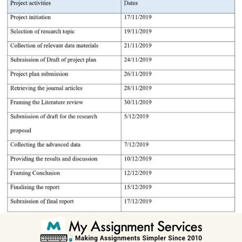 data mining assessment sample