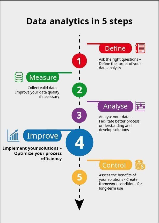 data analytics assignment service