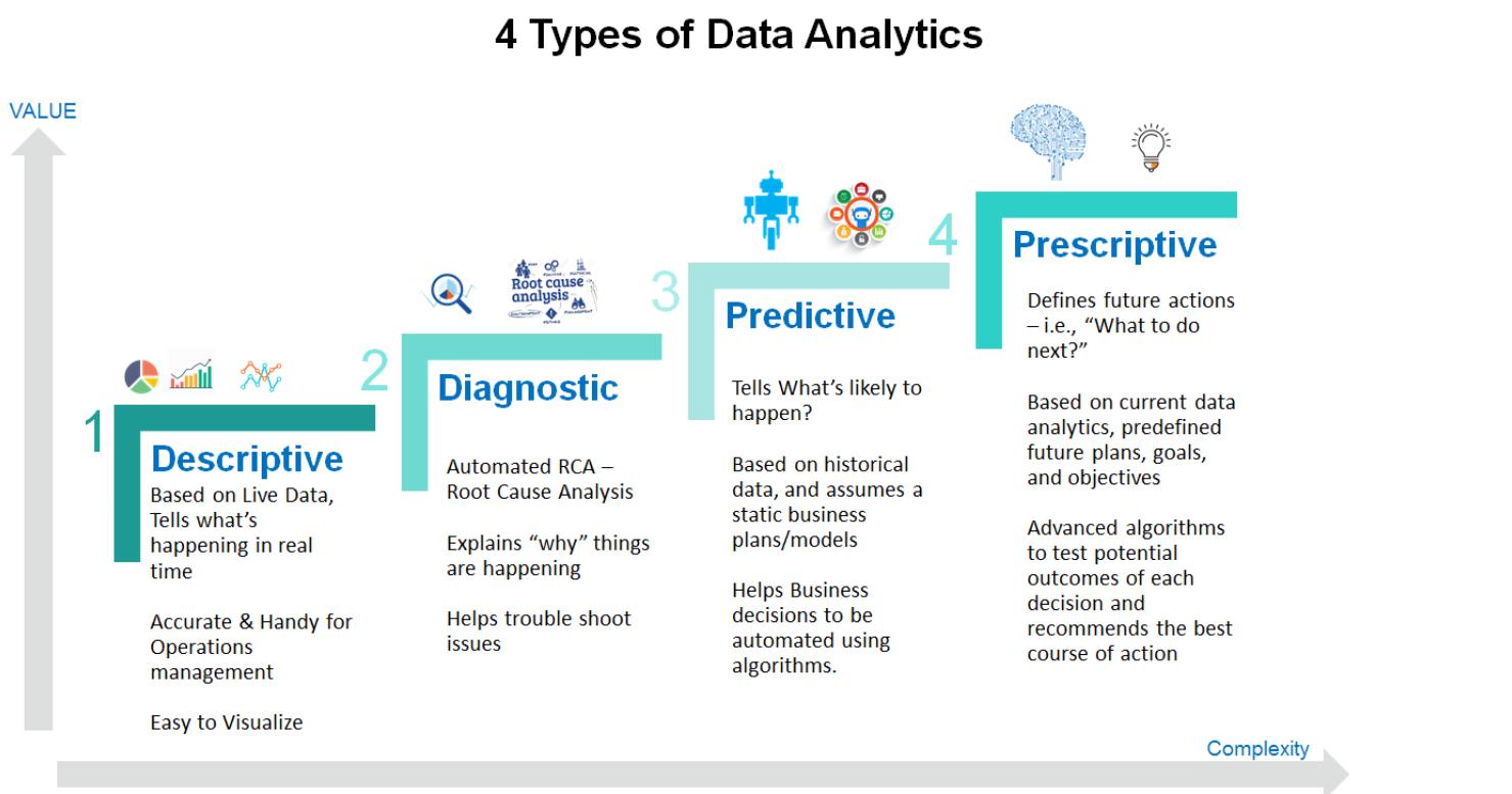 4 types data analytics