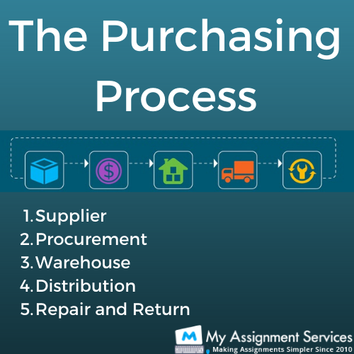 Procurement and Fundamentals assignment