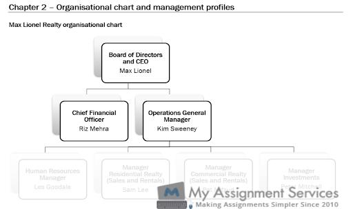 organizational chart for BSBPMG522