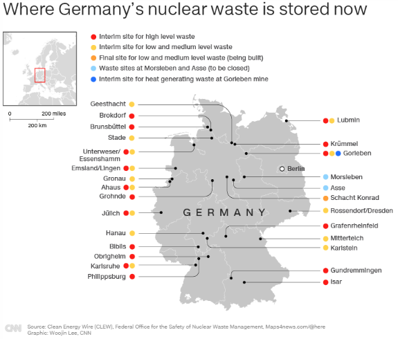 where Germany's nuclear waste is stored now