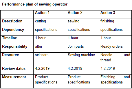 performance plan of sewing operator