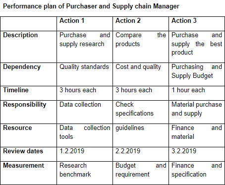 performance plan of Purchaser and Supply chain manager