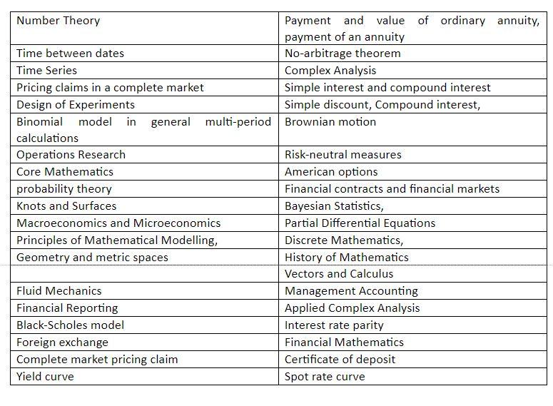 Financial Mathematics Assignment