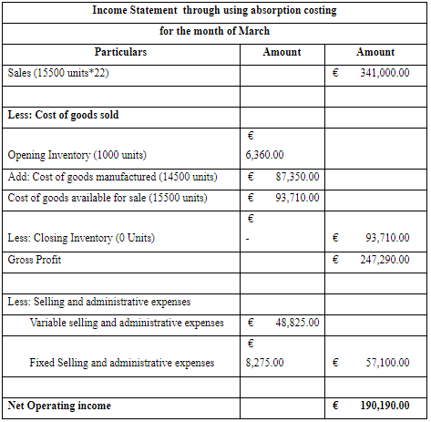 income statement through using absorption costing for the month of March
