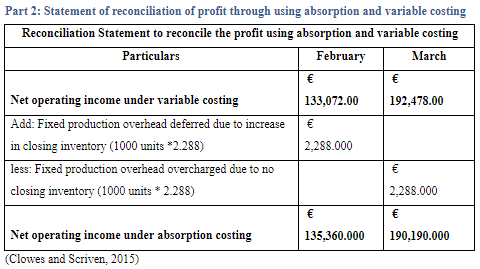 reconciliation statement to reconcile the profit using absorption and variable costing