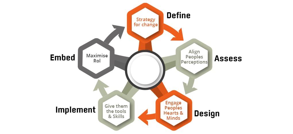 change management image flow