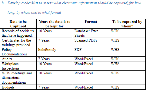 Develop a checklist to assess what electronic information should be captured, for how long, by whom and in what format