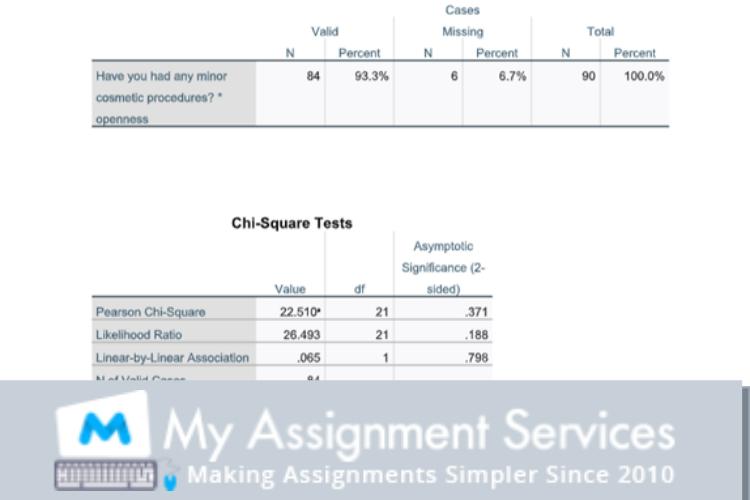 SPSS Assignment Solution