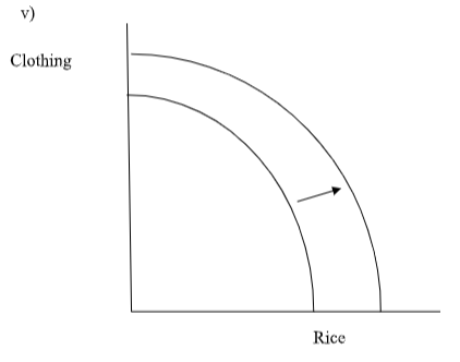 clothing v/s rice graph