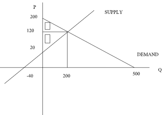 suppy v/s demand graph