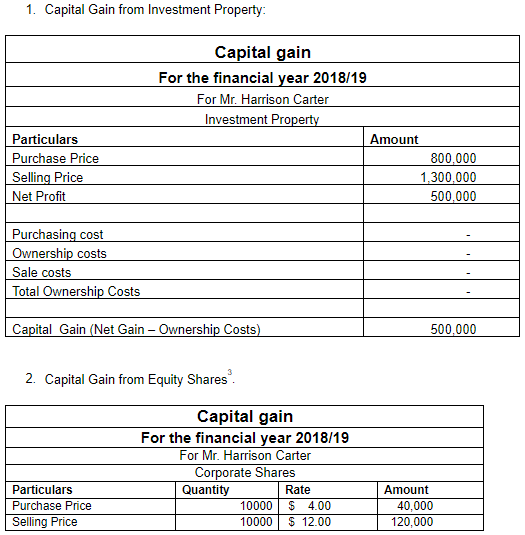 Capital Gain from Investment Property and Equity shares