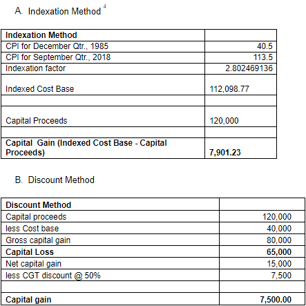 Indexation Method and discount method