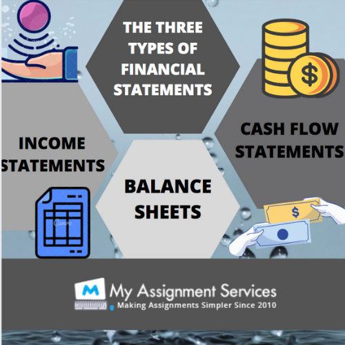 Financial Statement Analysis Assignment Samples