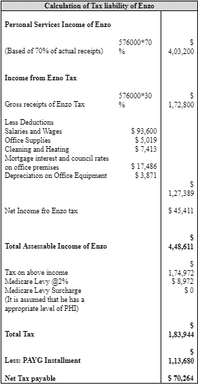 table showing Calculation of Taxable Income and Tax Liability