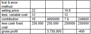 table depicting NPV Break Even analysis