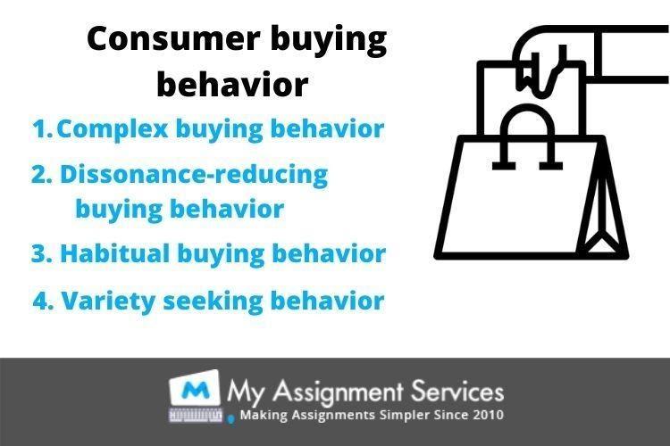 Consumer behaviour Assignment Sample