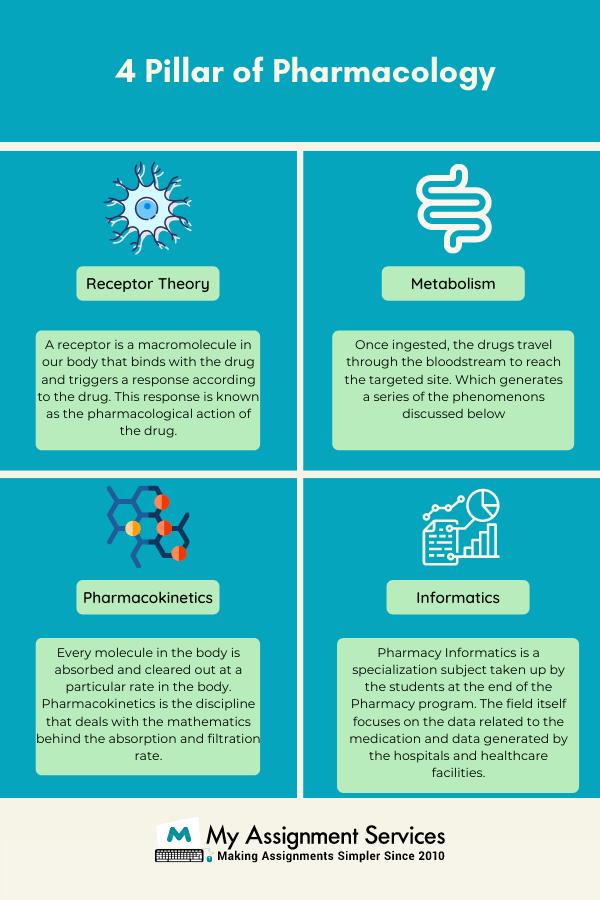 4 Pillar of Pharmacology