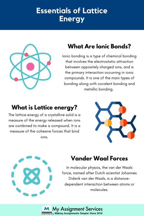 Essentials of Lattice Energy Assignment Help