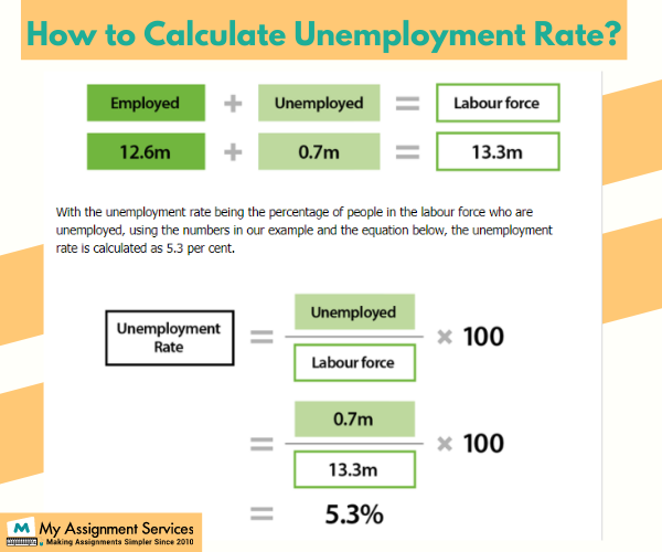 how to calculate unemployment rate