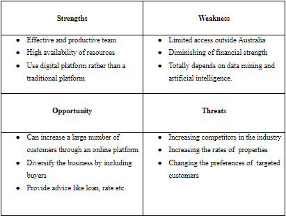 table depicting swot analysis