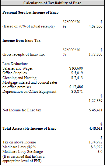 a table representing Calculation of Taxable Income and Tax Liability