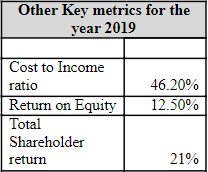 table showing key metrics for the year 2019
