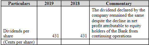 table showing Dividends declared by the company