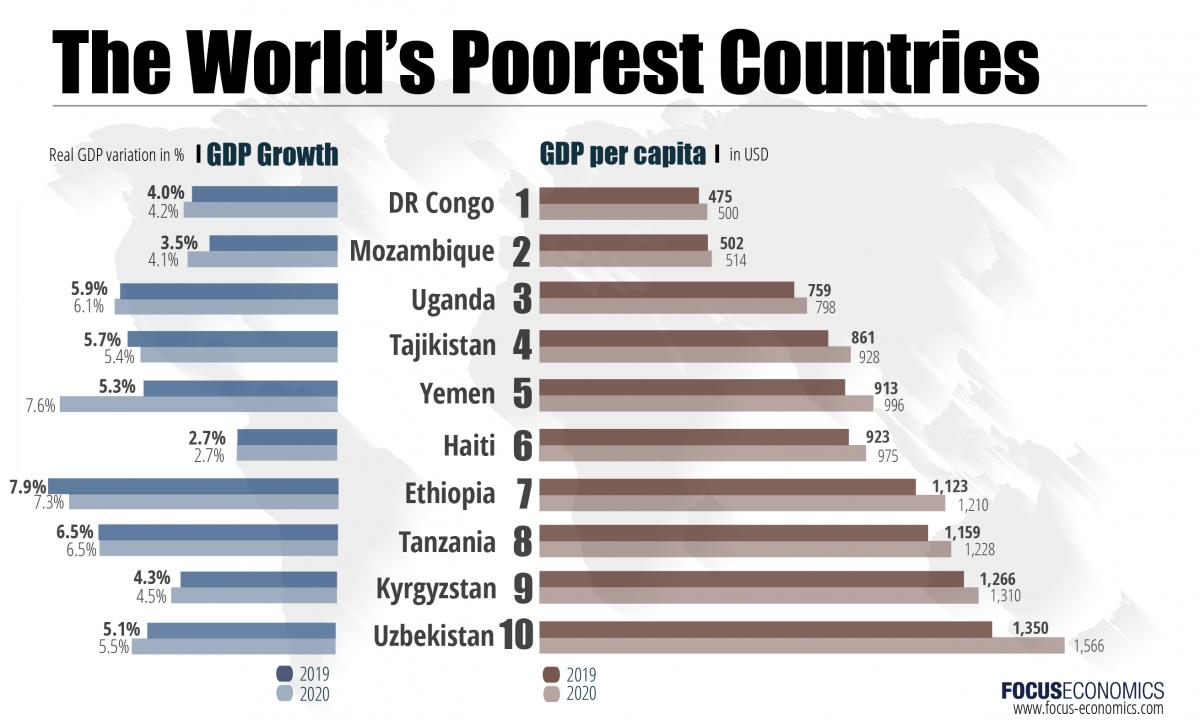 focus economics poorest countries