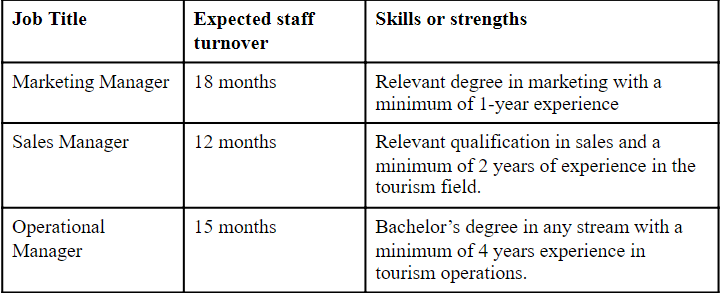 table showing details of the current staff