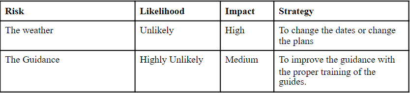 table showing risks involved in terms of guidance and weather