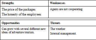 table representing SWOT analysis