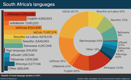 An image sowing the various South African languages