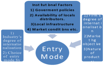 an image showing various entry modes