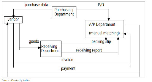 image showing MODEL'S MAPPING OF THE CURRENT BUSINESS PROCESS