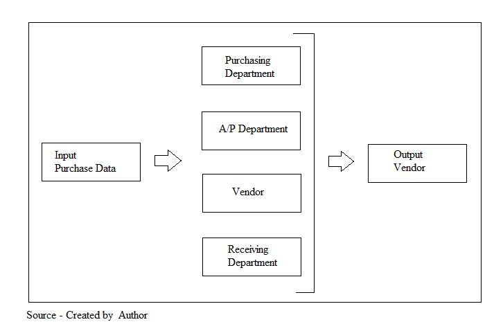 image showing the current CURRENT BUSINESS PROCESs