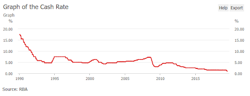 graph showing cash rate of Australia