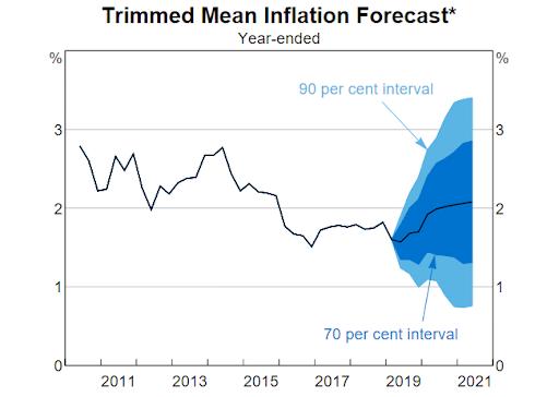 image showing inflation forecast