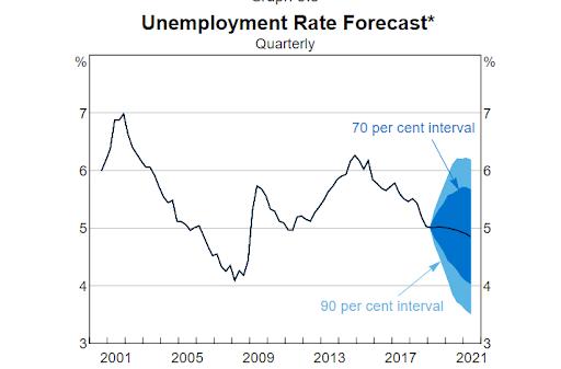 Image showing unemployment forecast
