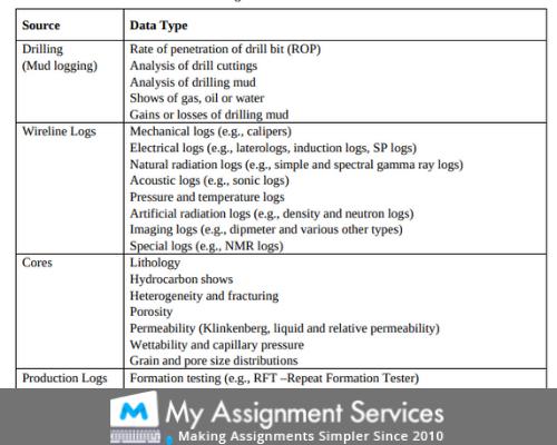 Petrophysics Assignment