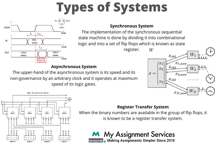 Digital Electronics Homework Help