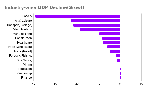 Impact of covid on GDP