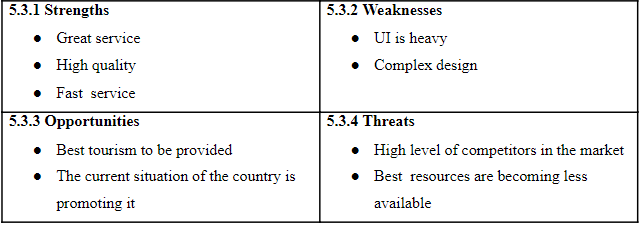 Table showing SWOT Analysis