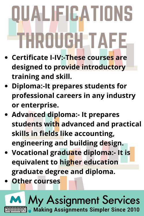 TAFE assignment help for certificate in MYOB