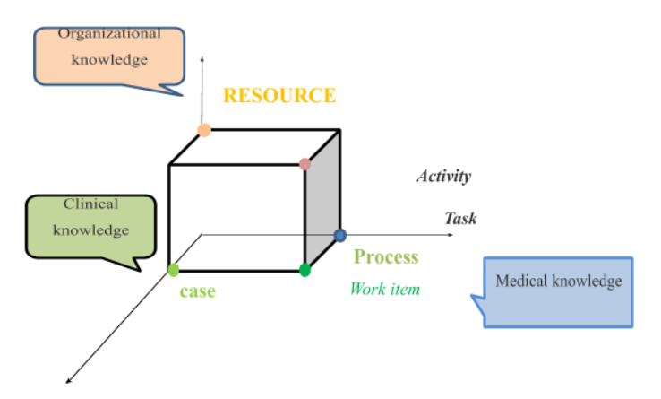 imaging showing the workflow model to the knowledge environment of a hospital